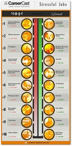 infographic-careercast-stressful-jobs-2013