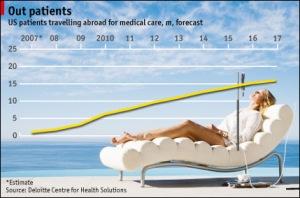 Medical stat